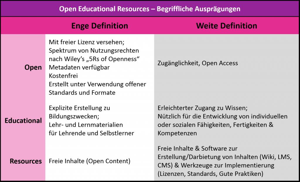 """""""Open educational resources – Ausprägungen eines Begriffs"""" (22.07.2015)"""" von Anne-Christin Tannhäuser unter CC BY 4.0 Lizenz."""