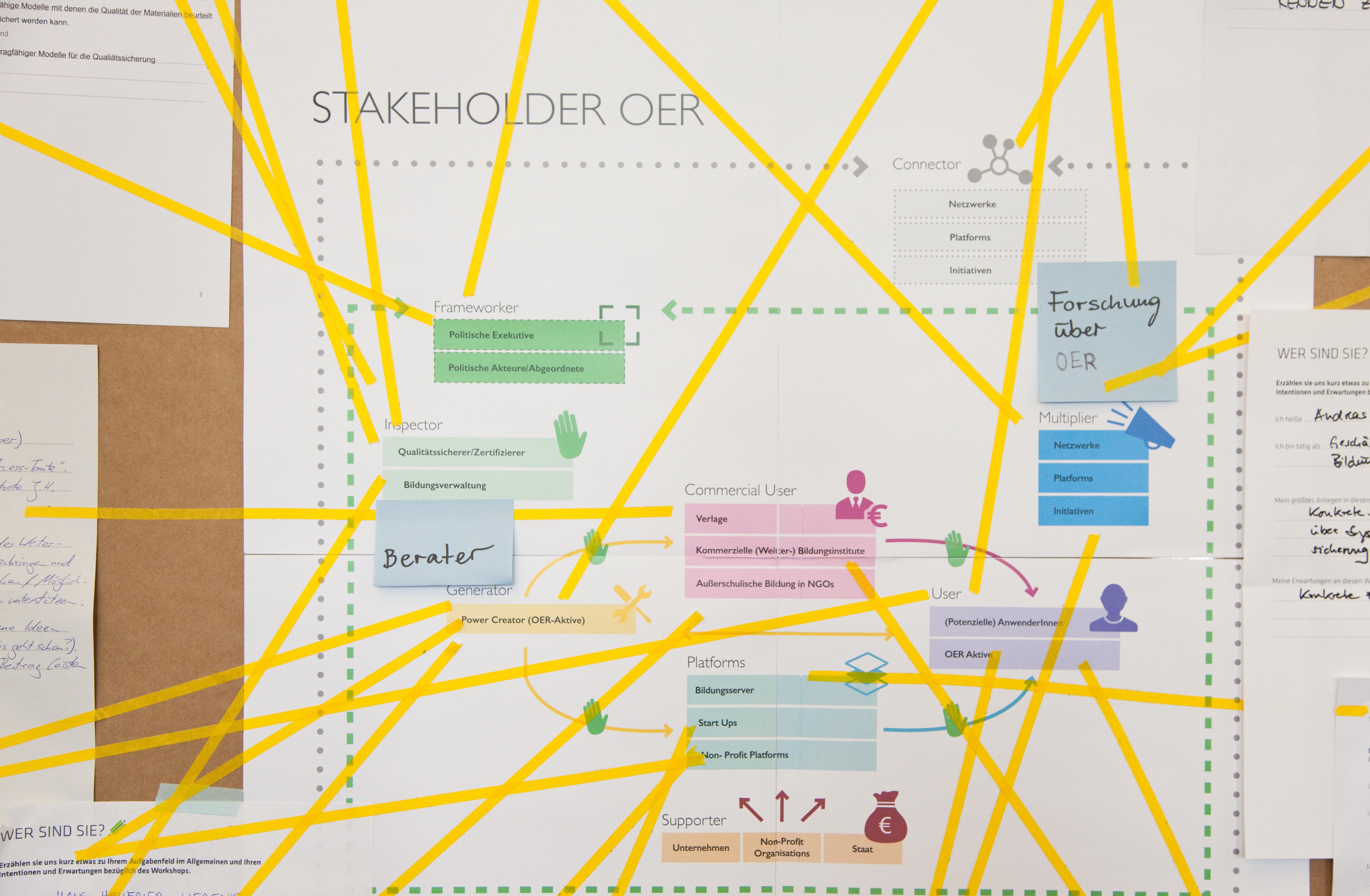 Stakeholdermap Mapping OER