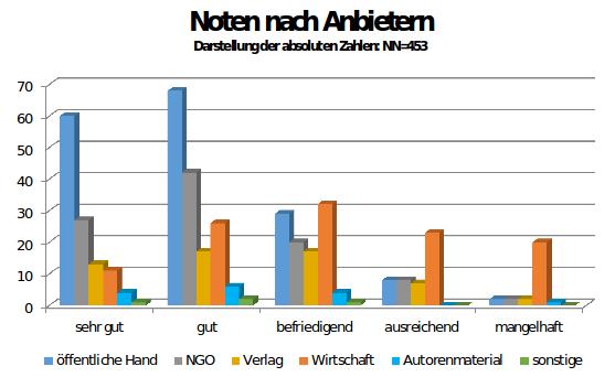 Abbildung 1: Evaluation kostenloser Unterrichtsmaterialien im VZBV Materialkompass (Quelle: VZBV 2014, S. 7)
