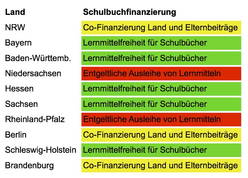 Abbildung 2: Lernmittelfinanzierung im Schulbereich in den deutschen Bundesländern (Quelle: eigene Erhebung)